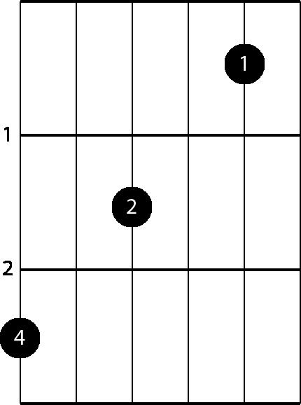 Am7/G